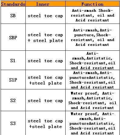 scarpe antinfortunistiche classificazione