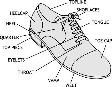 infografica scarpe antinfortunistiche in inglese