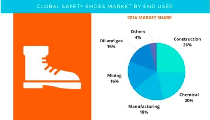 Report scarpe antinfortunistiche